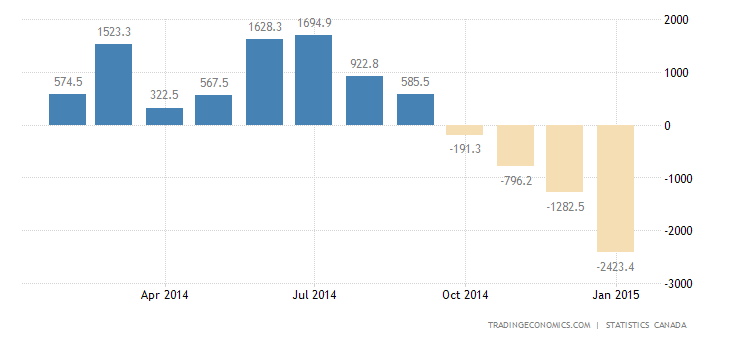 Canada Trade Deficit Widens 93.73% in December