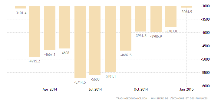 French Trade Deficit Widens in December