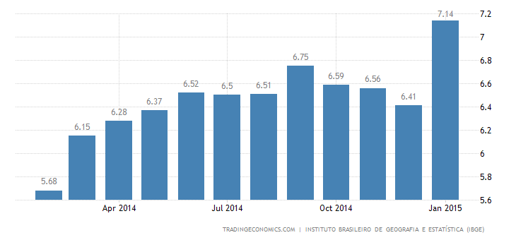 Brazil Inflation Rate at 3-1/2-Year High