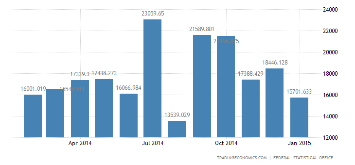 German Posts Record High Trade Surplus in 2014