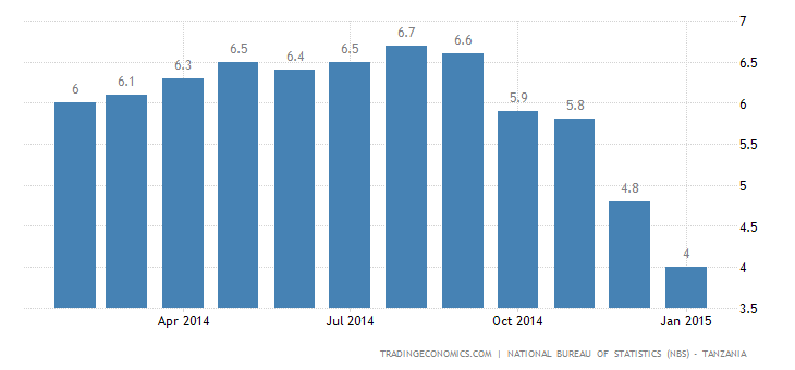 Tanzania Inflation Rate Slows to 4%