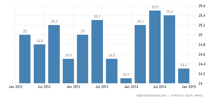South Africa Unemployment Rate Declines to 24.3% in Q4