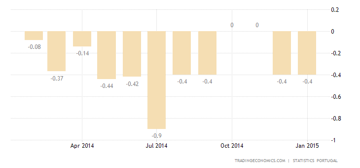 Portugal Inflation Rate at -0.4% in January