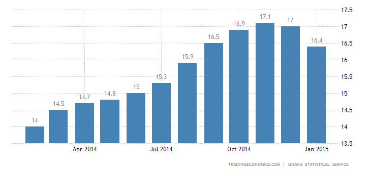 Ghana Inflation Rate Slows for the First Time in 17 Months