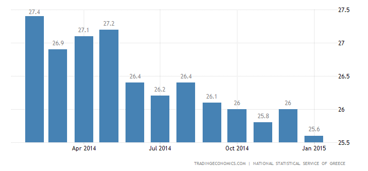 Greece Unemployment Rate Steady at 25.8%