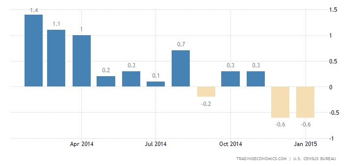 US Retail Sales Drop 0.8% In January