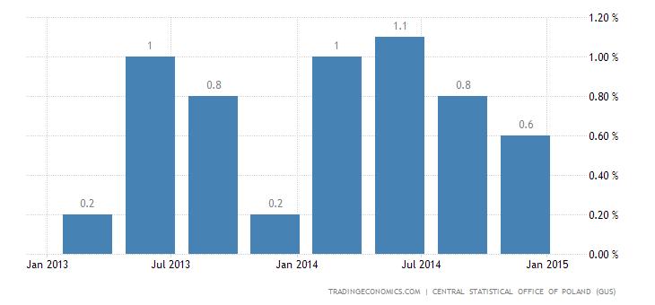 Polish Economic Growth Weakens in Q4