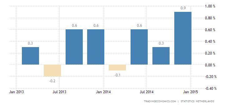 Dutch GDP Growth Rebounds in Q4