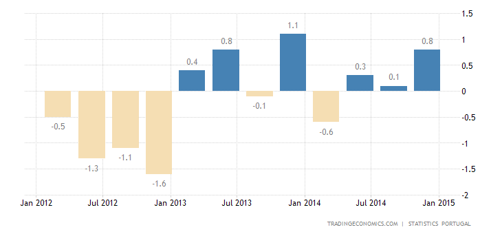 Portugal GDP Growth Accelerates in Q4