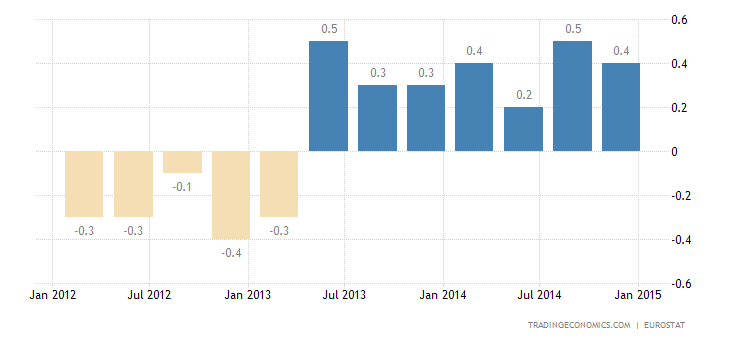 Euro Area Economy Grows More Than Expected