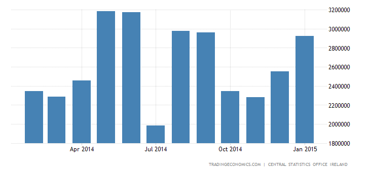 Ireland Trade Surplus at 28-Month High