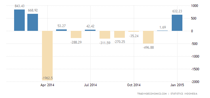 Indonesia Trade Surplus Beats Markets Expectations