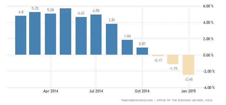India WPI Inflation Turns Negative