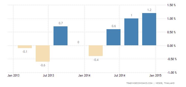 Thai GDP Grows 1.7% QoQ in Q4