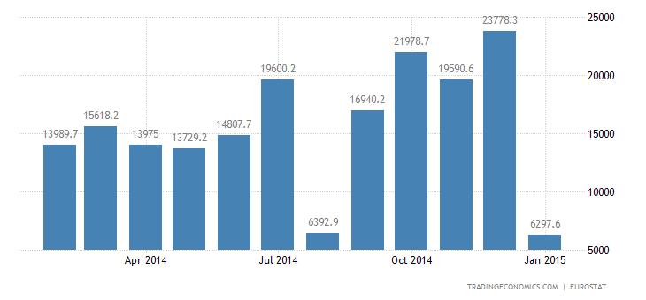Euro Area Trade Surplus Hit Record High