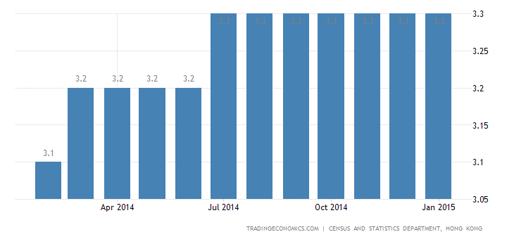 Hong Kong Unemployment Rate Unchanged at 3.3%