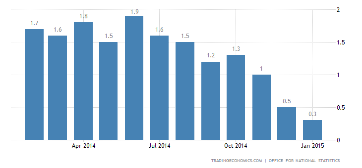 UK Inflation Rate at Record Low