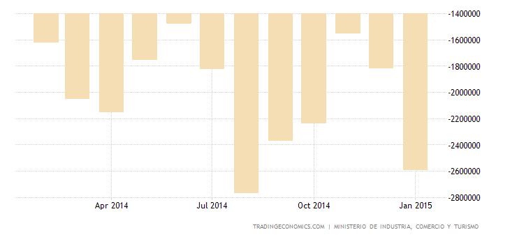 Spain Posts €1.8 Billion Trade Deficit in December