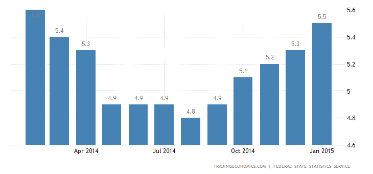 Russia Unemployment Rate Rises in January