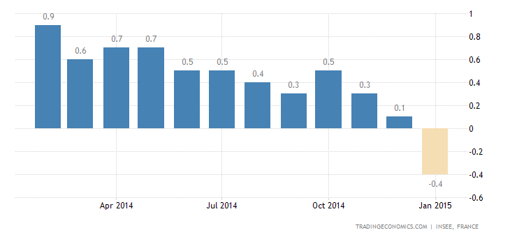 French Inflation Rate Turns Negative in January