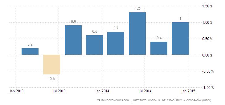 Mexico GDP Advances 0.7% in Q4