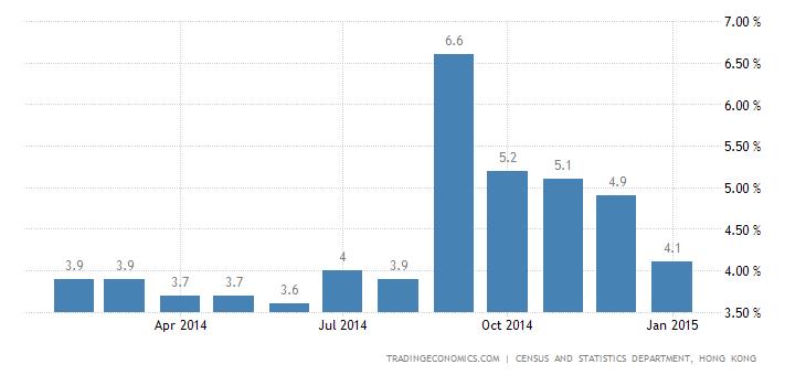 Hong Kong Inflation Rate Slows to 4.1%