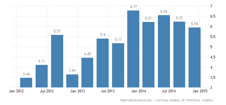 Nigeria GDP Growth Slows Slightly in Q4
