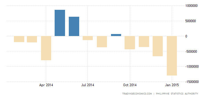 Philippines Post Small Trade Deficit in December