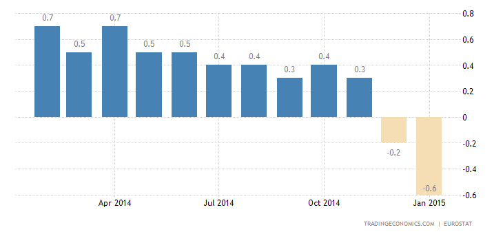 Euro Area Inflation Rate at 5-1/2-Year Low