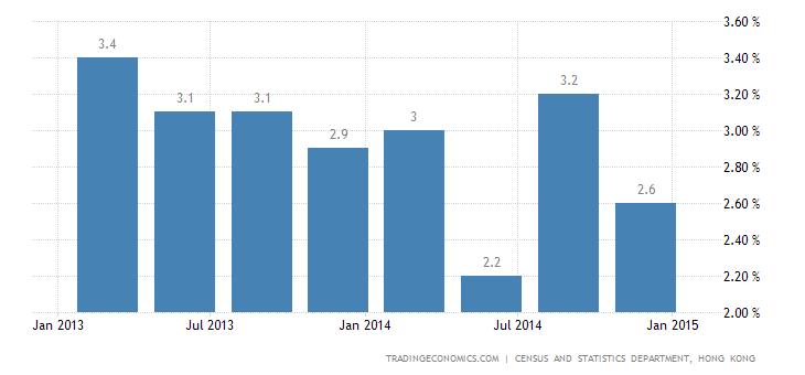 Hong Kong Economy Slows in Q4
