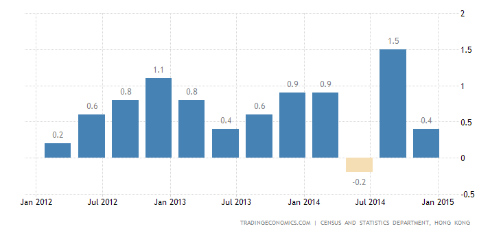 Hong Kong GDP Expands 0.4% in Q4