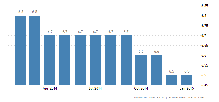 Germany Unemployment Rate Declines to 4.8% in January