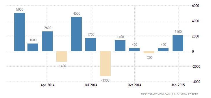 Sweden Trade Surplus Narrows in January