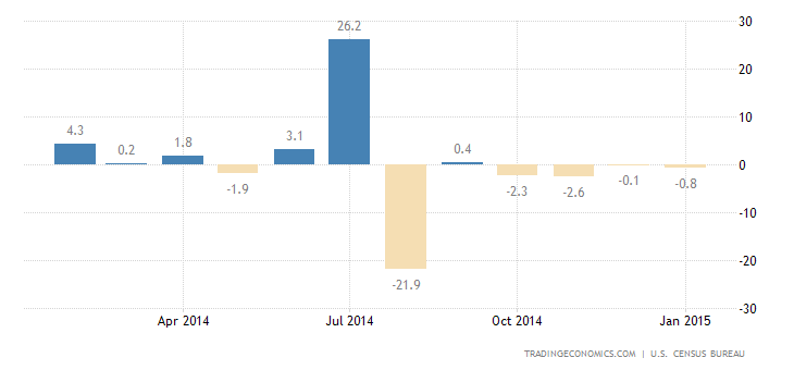 Durable Goods Orders Recover in January