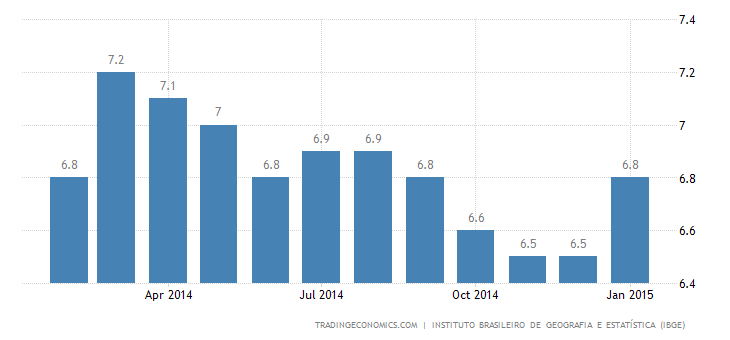 Brazil Unemployment Rate at 1-1/2-Year High