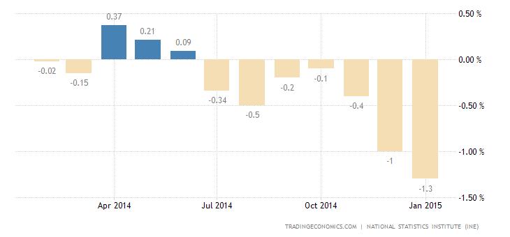 Spanish Deflation Slows
