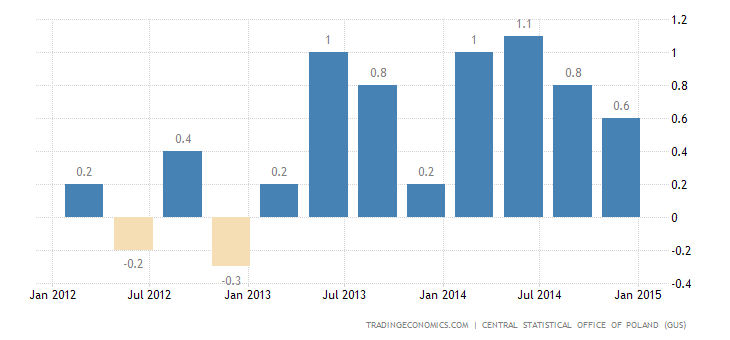 Poland GDP Growth Slightly Better than Estimated