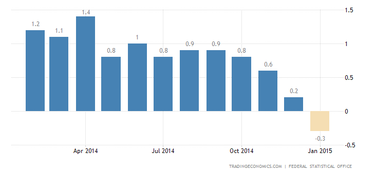 German Inflation Rate Up to 0.1%