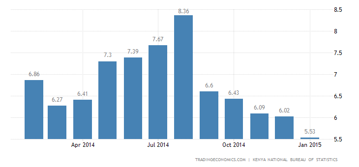 Kenya Inflation Rate Rises Marginally in February