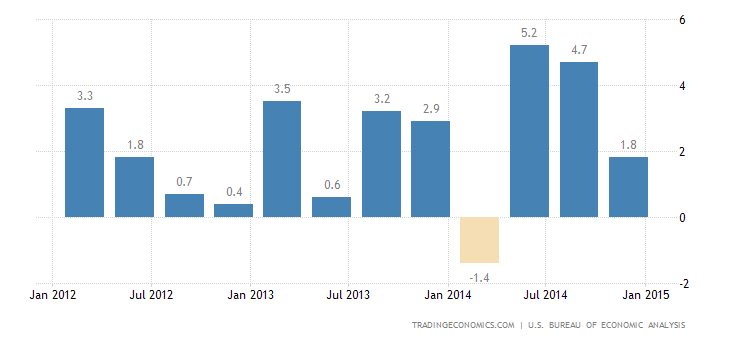 US GDP Growth Revised Down to 2.2%