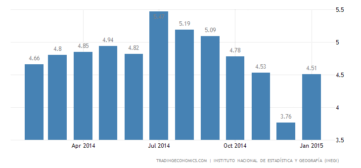 Mexico Unemployment Rate Rises in January