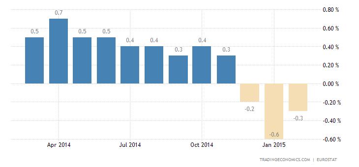 Euro Area Deflation Slows