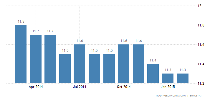 Euro Area Unemployment Lowest in Almost 3 Years