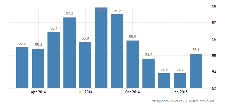 US Markit Manufacturing PMI at 4-Month High