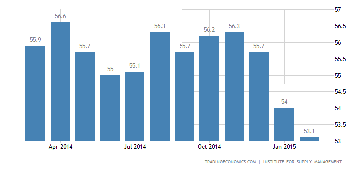 US Manufacturing Activity at 13-Month Low