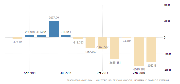 Brazil Trade Deficit Widens in February