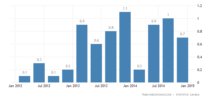 Canada GDP Growth Slows in Q4