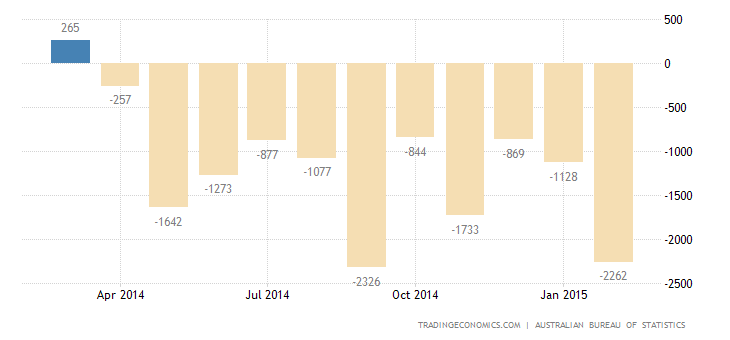 Australian Trade Deficit Widens in January