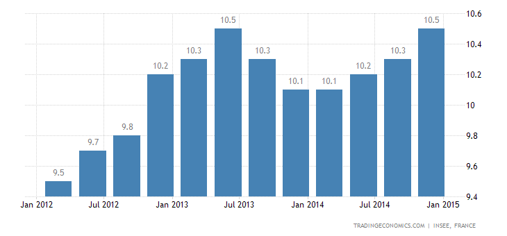 French Unemployment Rate Highest In 16 Years