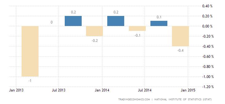 Italian Economy Reports No Growth in Q4